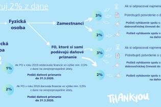 Prehľadné vysvetlenie postupu k darovaniu 2% nájdete v infografike.